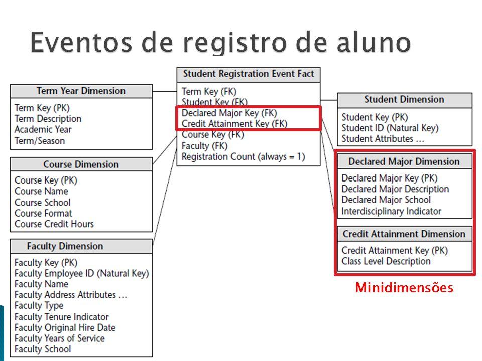 Eventos de registro de aluno