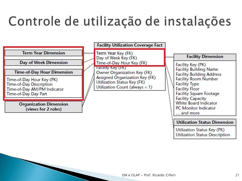 Controle de utilização de instalações