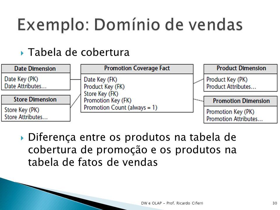 Exemplo: Domínio de vendas