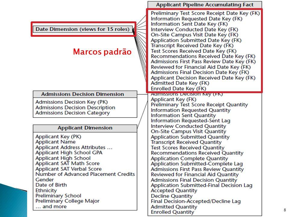 Marcos padrão DW e OLAP - Prof. Ricardo Ciferri