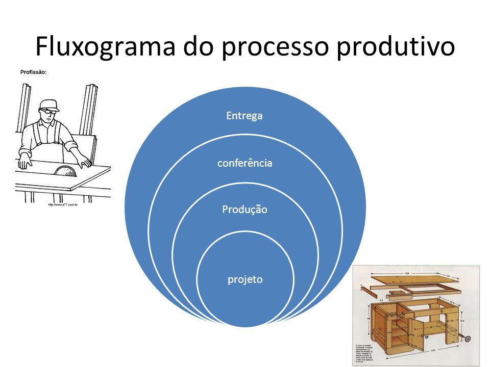 Fluxograma do processo produtivo