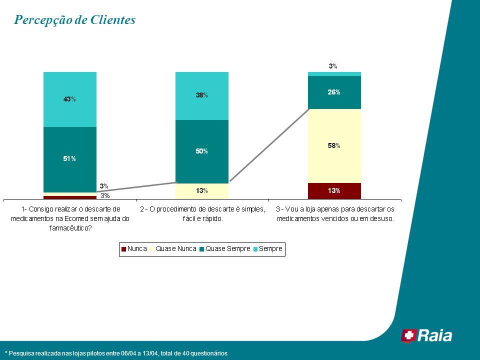 Percepção de Clientes * Pesquisa realizada nas lojas pilotos entre 06/04 a 13/04, total de 40 questionários.