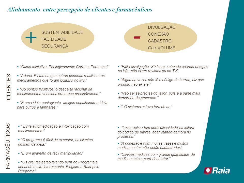 - + Alinhamento entre percepção de clientes e farmacêuticos CLIENTES