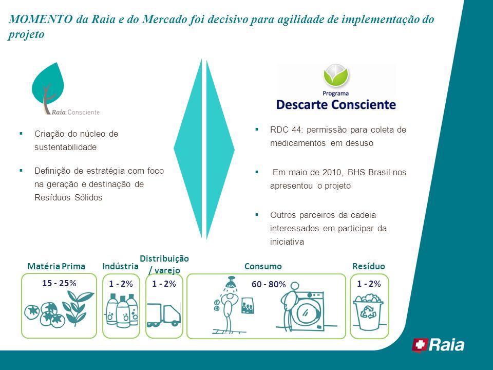 MOMENTO da Raia e do Mercado foi decisivo para agilidade de implementação do projeto