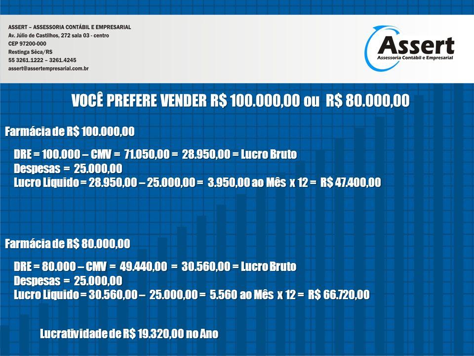 VOCÊ PREFERE VENDER R$ 100.000,00 ou R$ 80.000,00