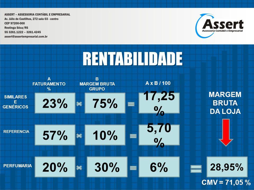 RENTABILIDADE 23% 75% 17,25% 57% 10% 5,70% 20% 30% 6% 28,95%