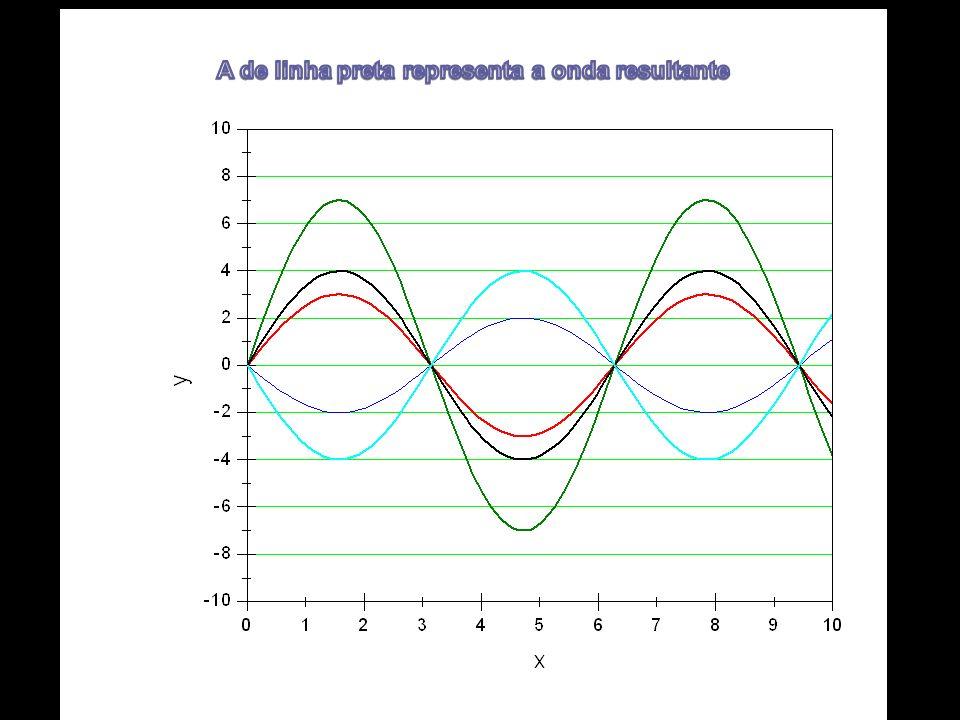 A de linha preta representa a onda resultante
