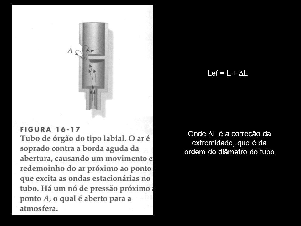 Lef = L + DL Onde DL é a correção da extremidade, que é da ordem do diâmetro do tubo