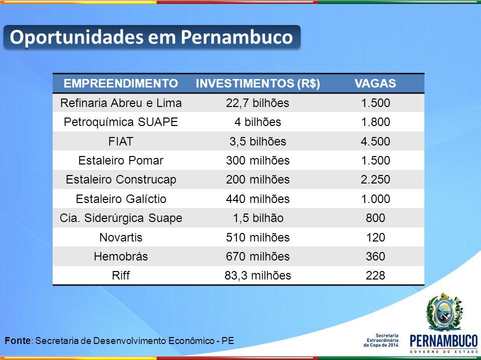 Oportunidades em Pernambuco