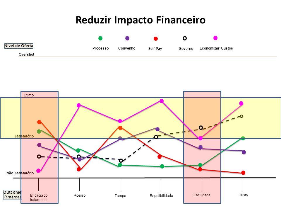 Reduzir Impacto Financeiro