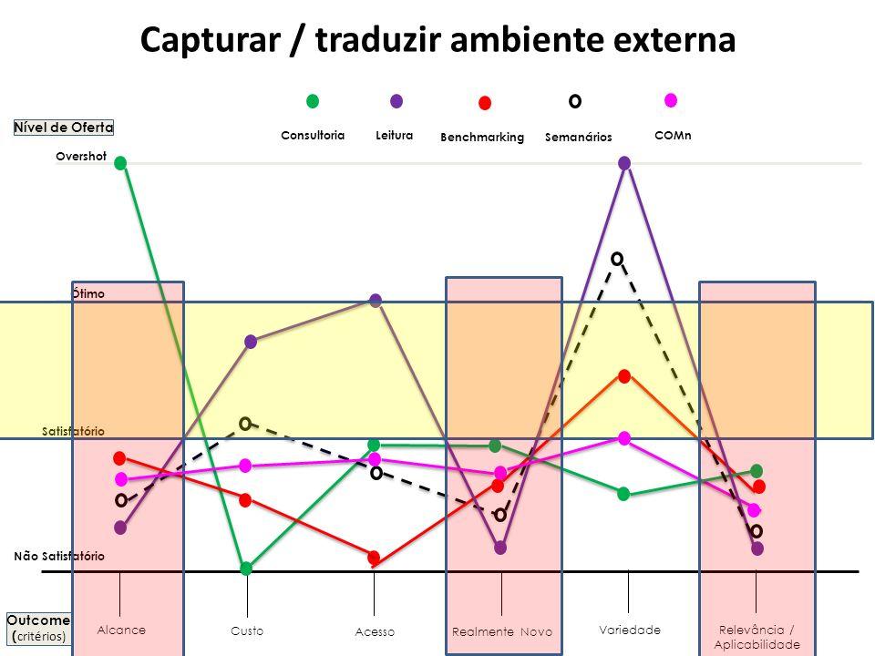 Capturar / traduzir ambiente externa