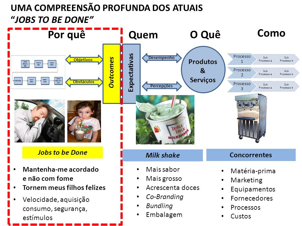 UMA COMPREENSÃO PROFUNDA DOS ATUAIS JOBS TO BE DONE