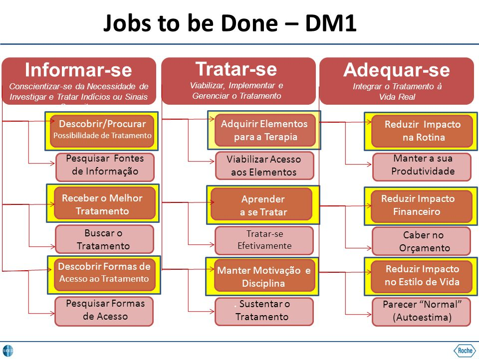 Jobs to be Done – DM1 Informar-se Conscientizar-se da Necessidade de Investigar e Tratar Indícios ou Sinais Suspeitos.