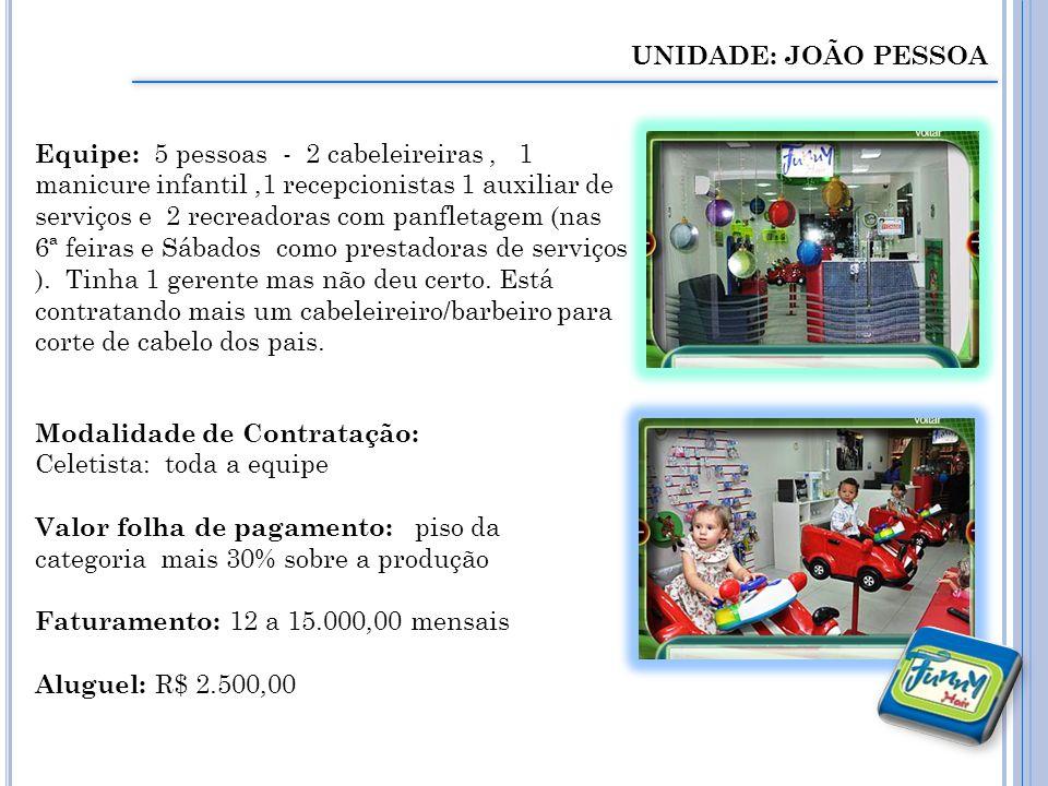 UNIDADE: JOÃO PESSOA