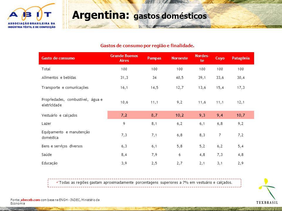 Gastos de consumo por região e finalidade.