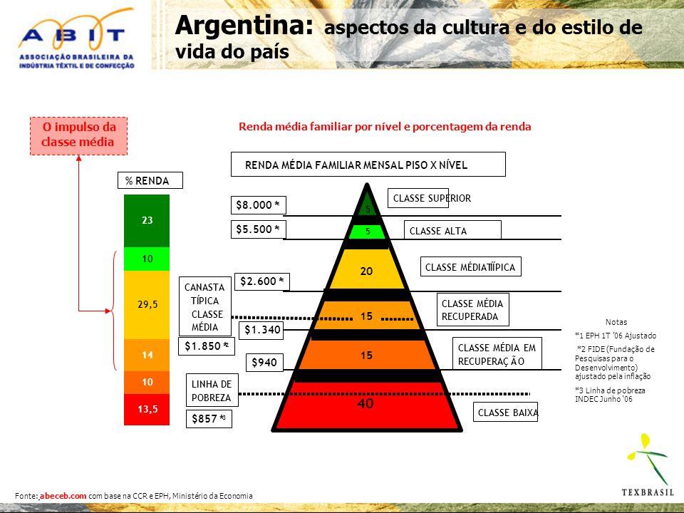 Argentina: aspectos da cultura e do estilo de vida do país