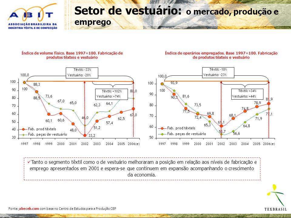 Setor de vestuário: o mercado, produção e emprego