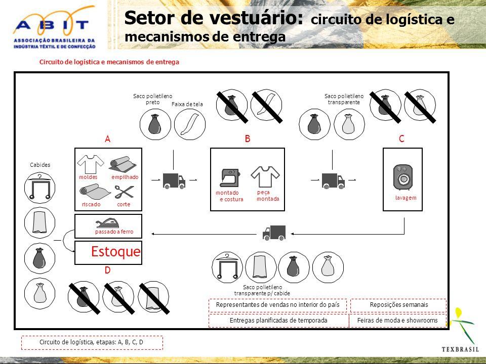 Circuito de logística e mecanismos de entrega