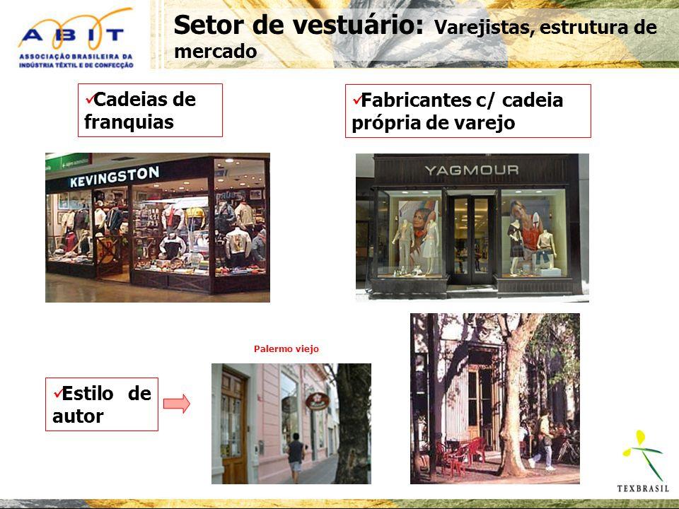 Setor de vestuário: Varejistas, estrutura de mercado