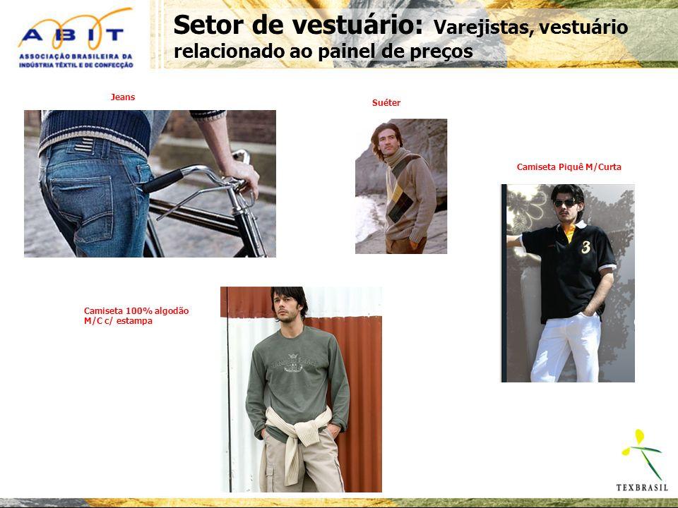 Setor de vestuário: Varejistas, vestuário relacionado ao painel de preços