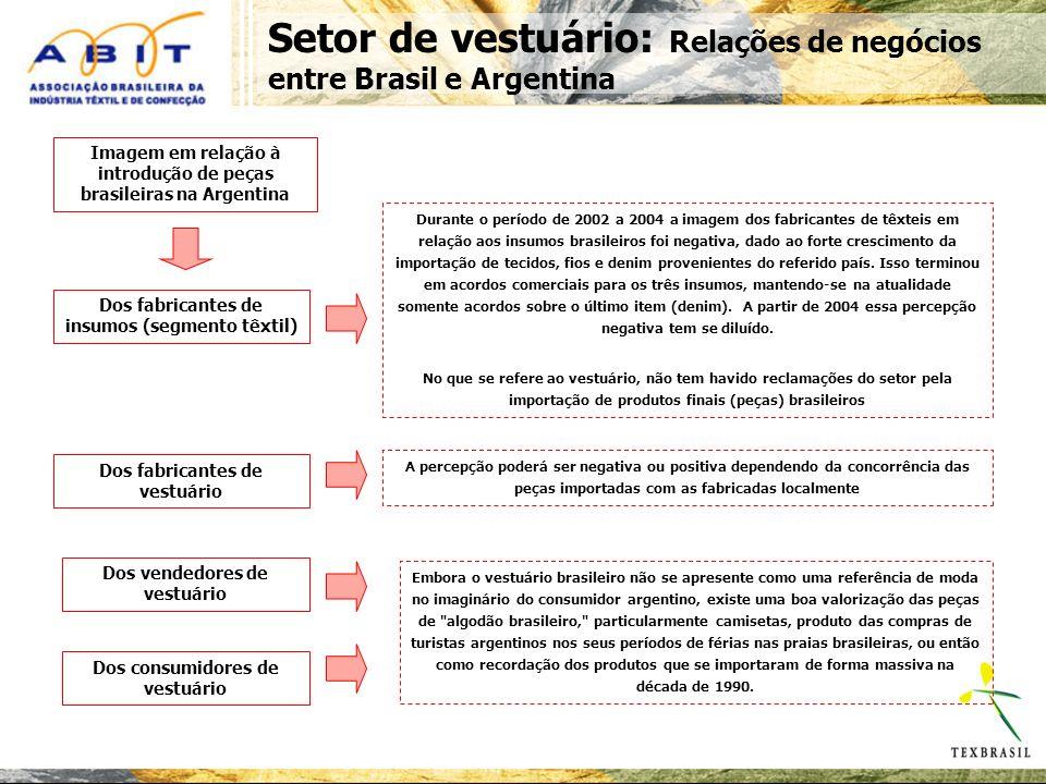 Setor de vestuário: Relações de negócios entre Brasil e Argentina