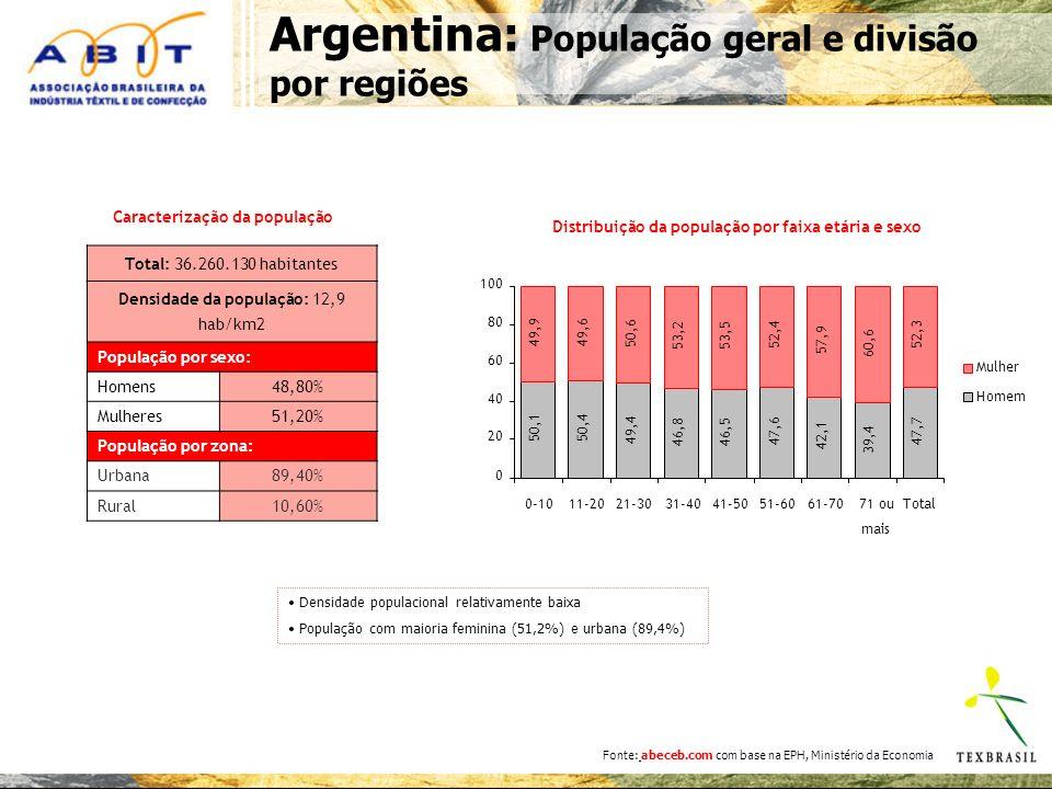 Argentina: População geral e divisão por regiões