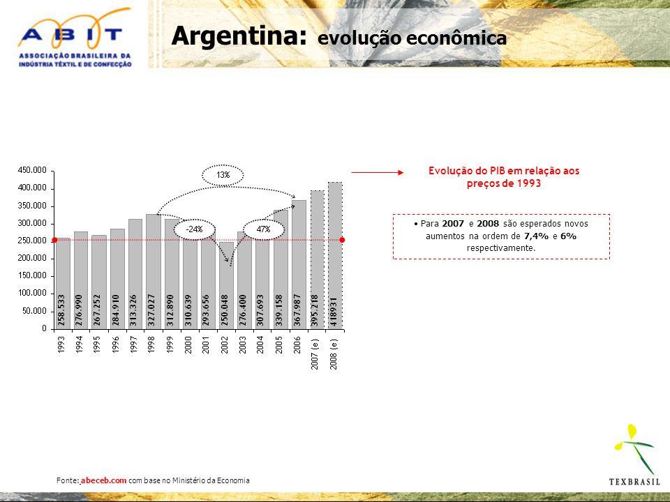 Evolução do PIB em relação aos preços de 1993