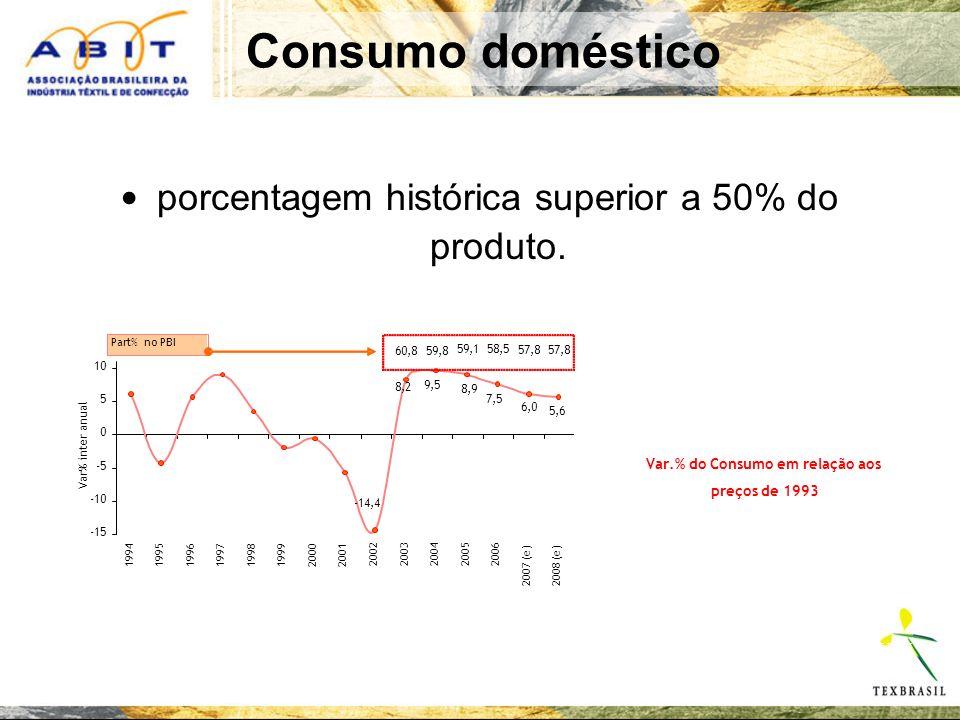 Var.% do Consumo em relação aos