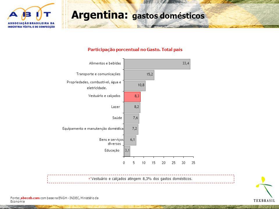Participação porcentual no Gasto. Total país