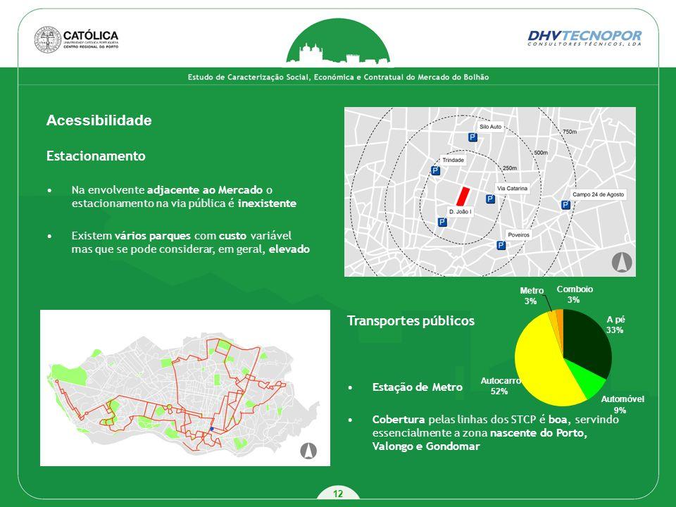 Acessibilidade Estacionamento Transportes públicos