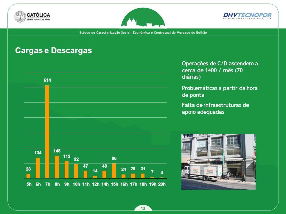 Cargas e Descargas Operações de C/D ascendem a cerca de 1400 / mês (70 diárias) 28. 134. 614. 148.