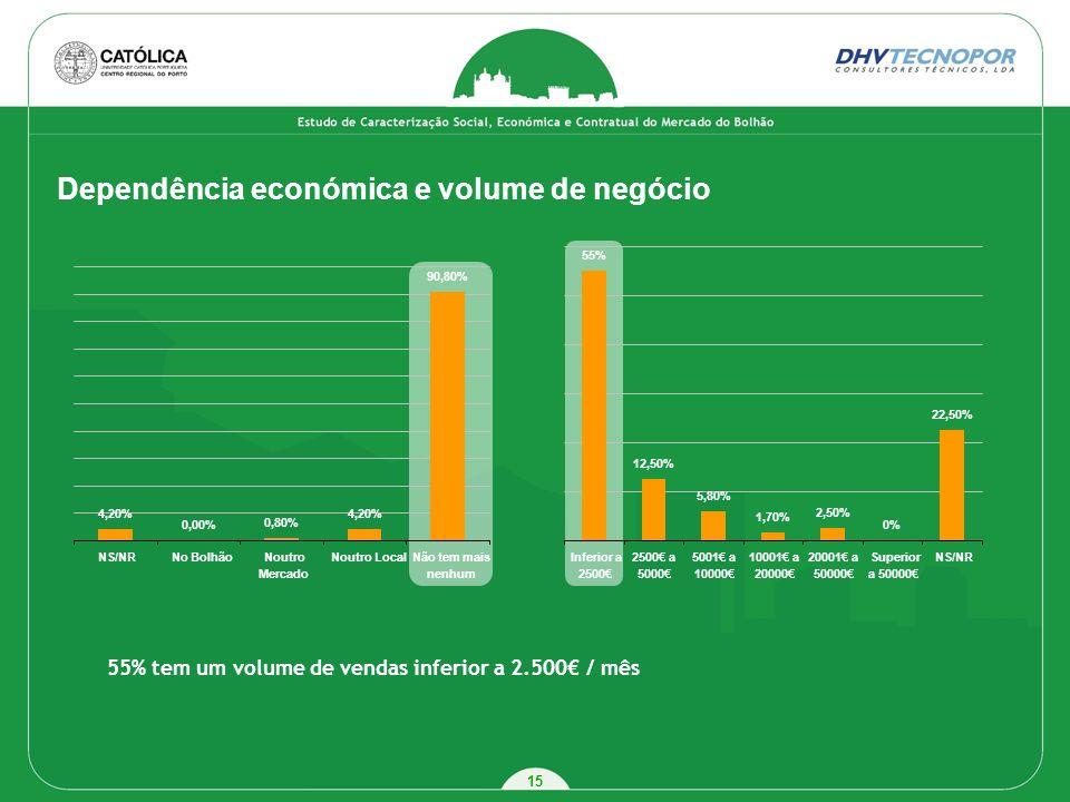 Dependência económica e volume de negócio