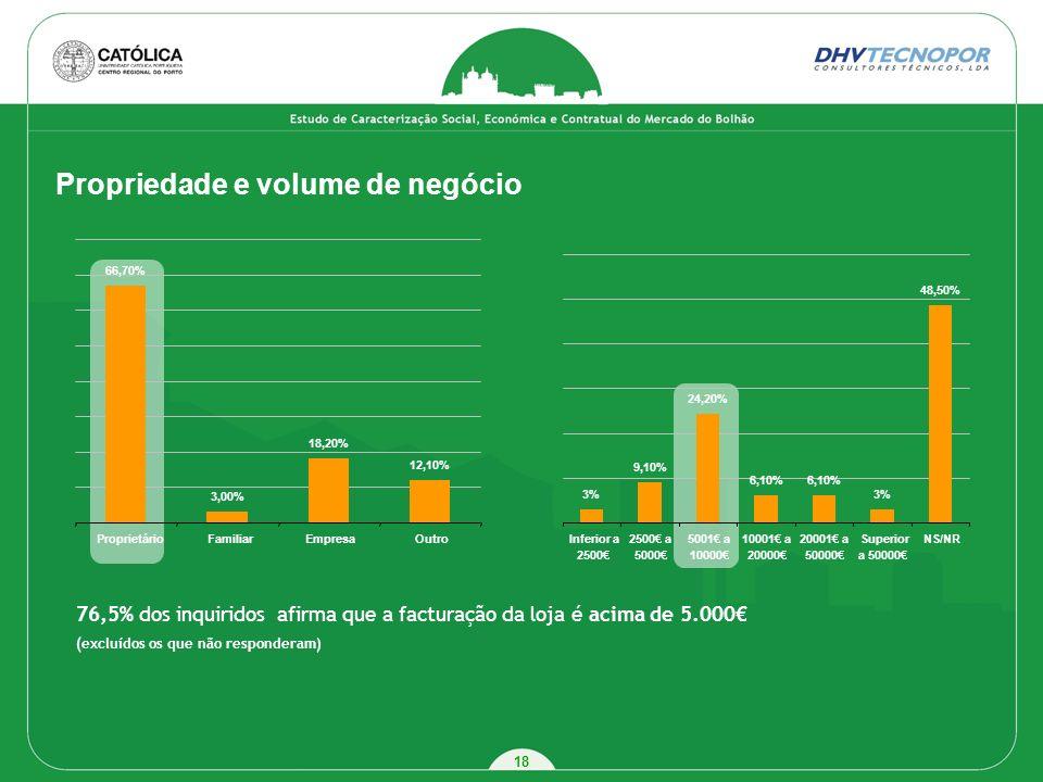 Propriedade e volume de negócio