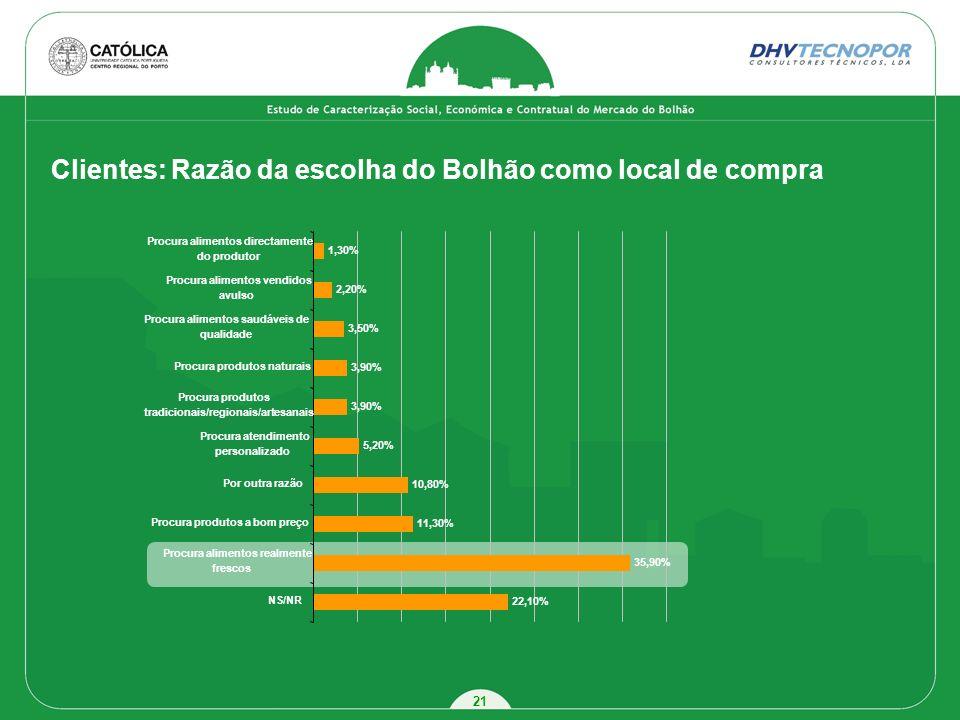 Clientes: Razão da escolha do Bolhão como local de compra