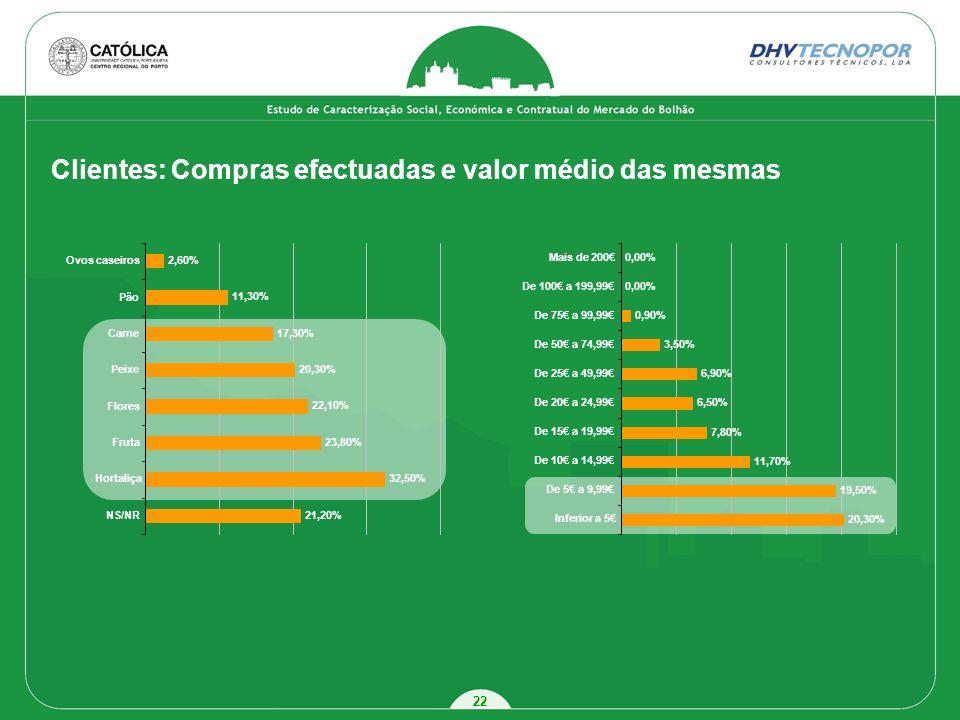 Clientes: Compras efectuadas e valor médio das mesmas