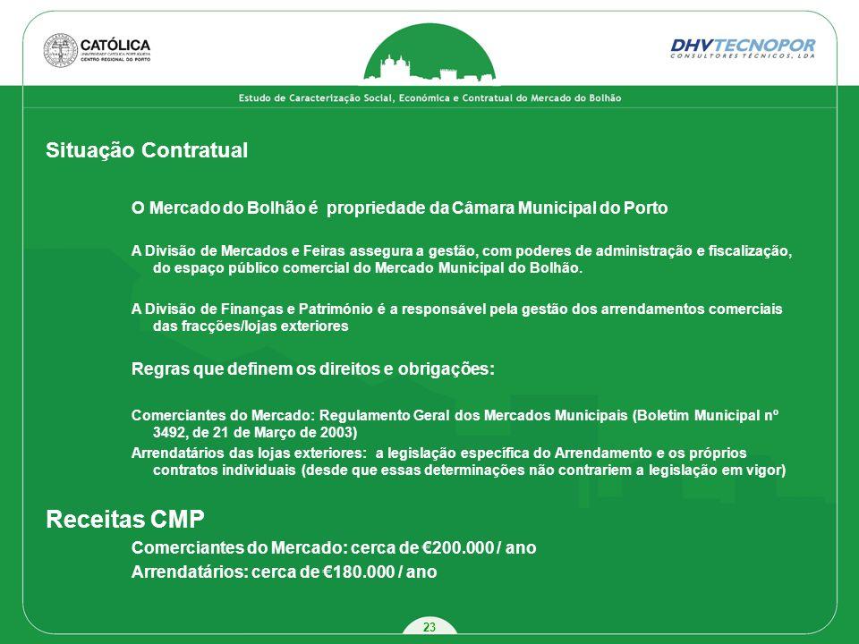 Receitas CMP Situação Contratual