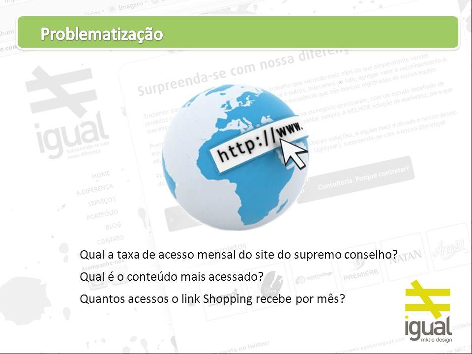 Problematização Qual a taxa de acesso mensal do site do supremo conselho Qual é o conteúdo mais acessado