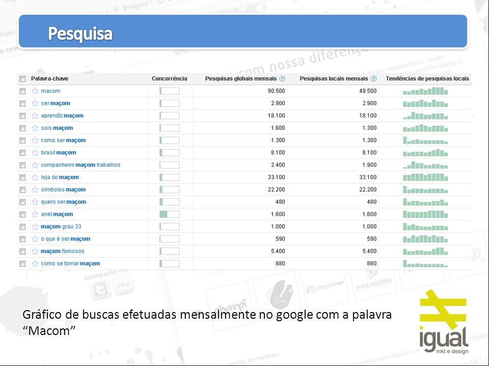 Pesquisa Gráfico de buscas efetuadas mensalmente no google com a palavra Macom