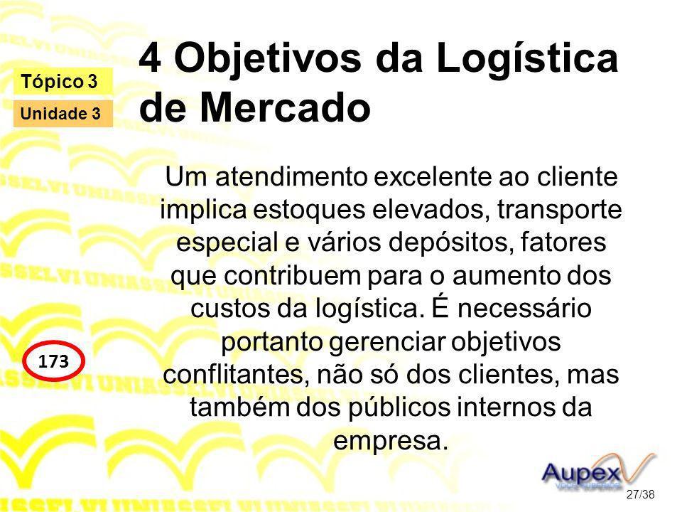 4 Objetivos da Logística de Mercado