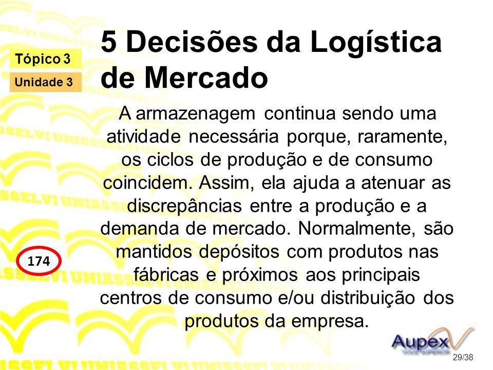 5 Decisões da Logística de Mercado