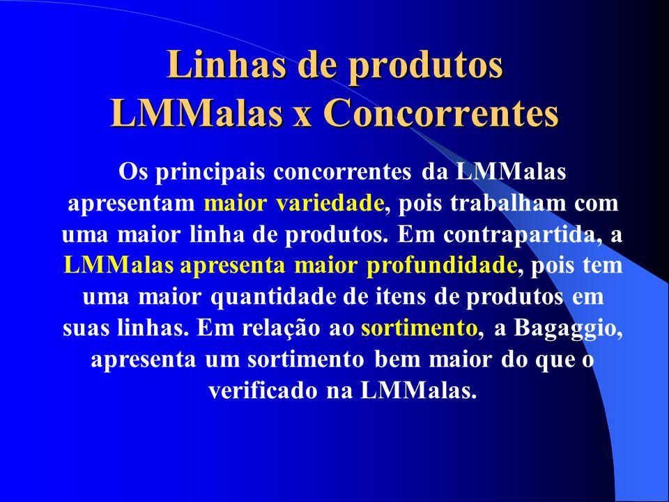 Linhas de produtos LMMalas x Concorrentes