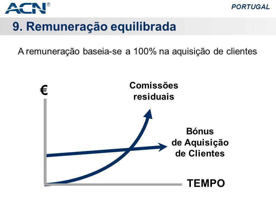 A remuneração baseia-se a 100% na aquisição de clientes
