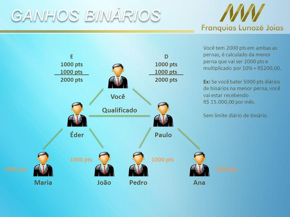 GANHOS BINÁRIOS Você Éder Paulo Qualificado Maria João Pedro Ana E