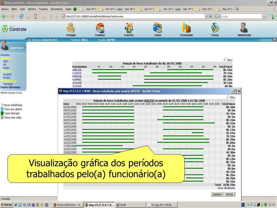 Visualização gráfica dos períodos trabalhados pelo(a) funcionário(a)