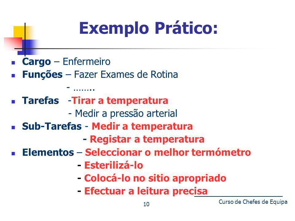 Tomemos nota: A Função, a Tarefa(s), as Sub-Tarefas e os elementos são os vários níveis de detalhe que podem ser usados para descrever um cargo.