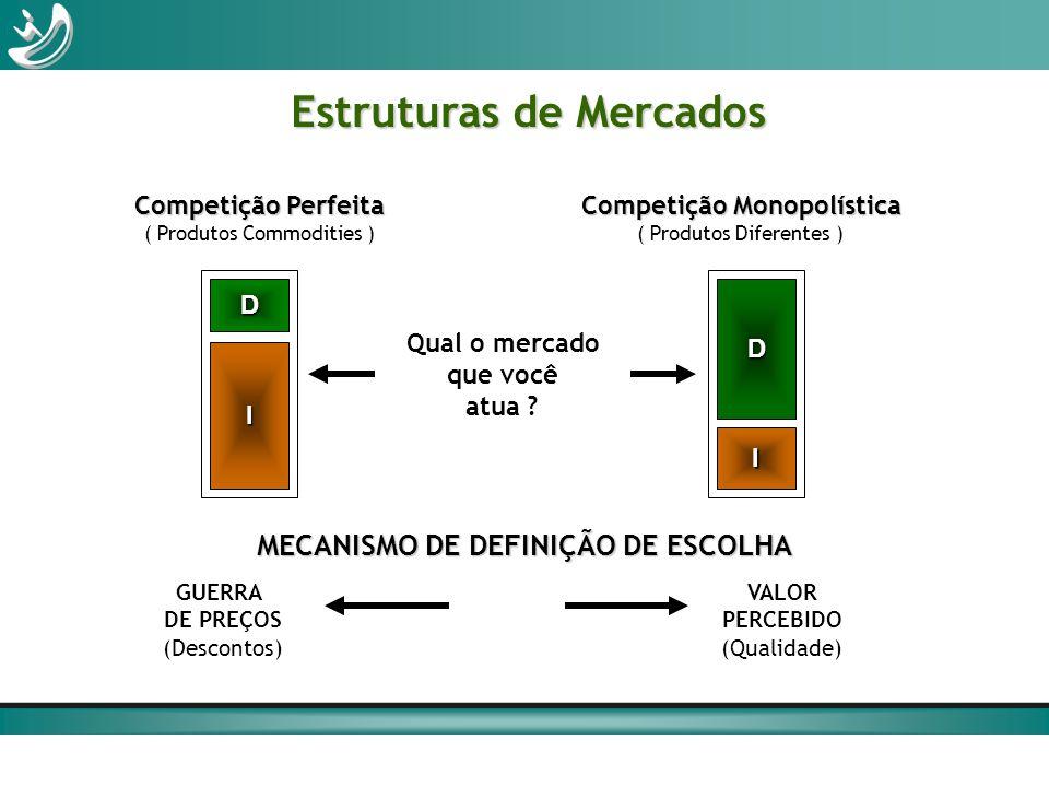 Estruturas de Mercados