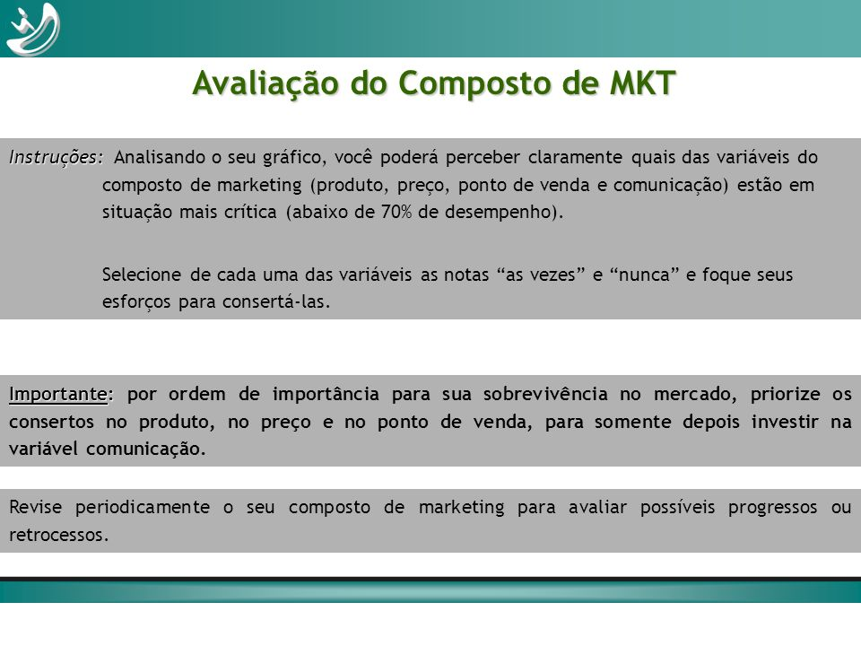 Avaliação do Composto de MKT