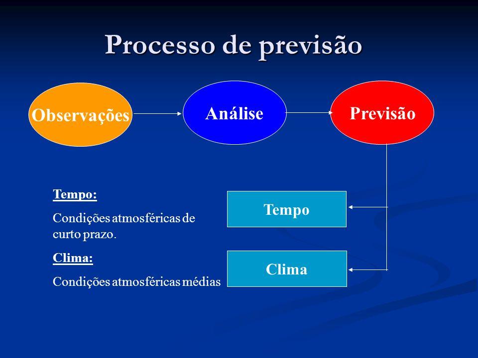 Processo de previsão Observações Análise Previsão Tempo Clima Tempo: