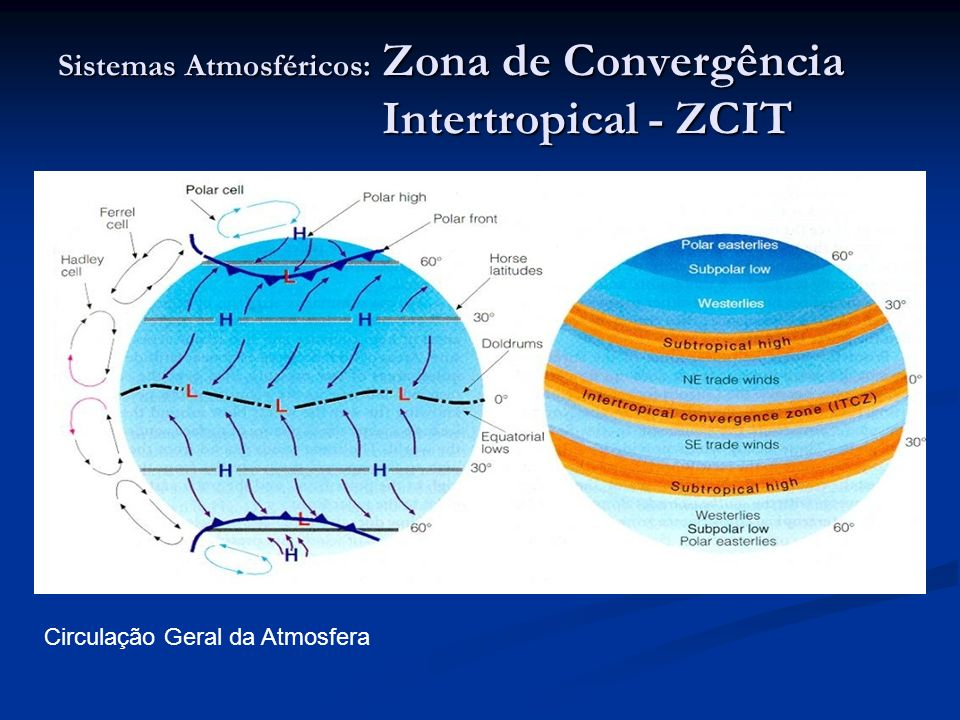 Sistemas Atmosféricos: Zona de Convergência Intertropical - ZCIT