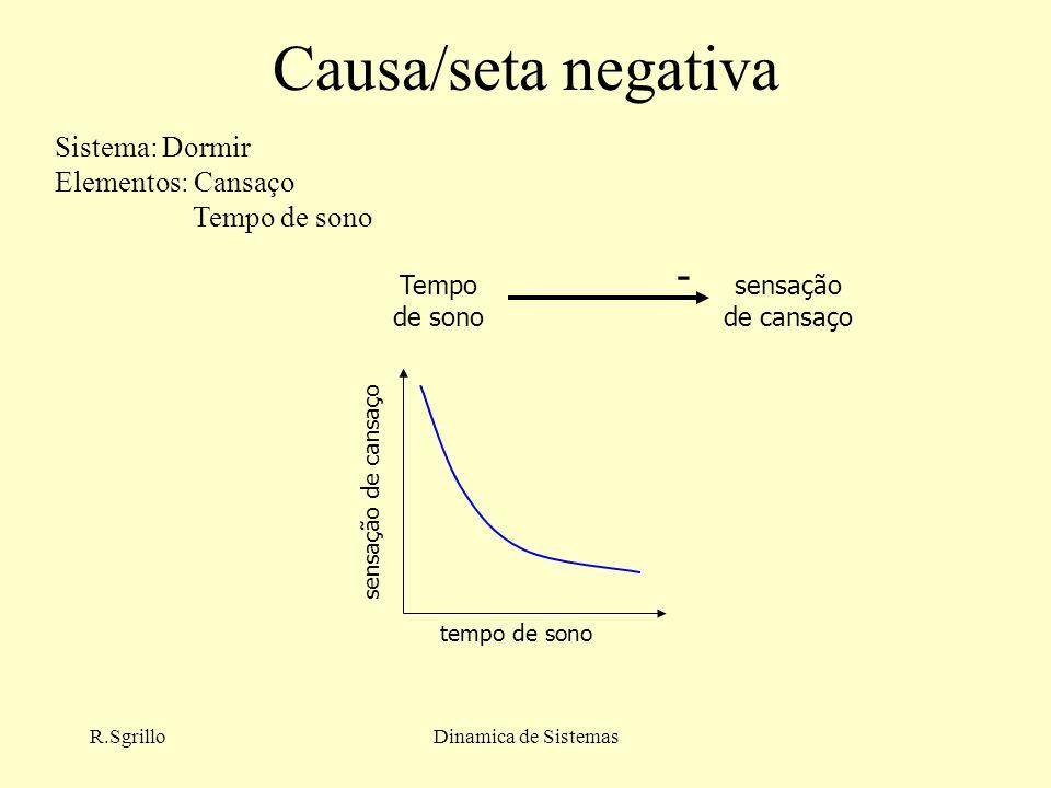 Causa/seta negativa - Sistema: Dormir Elementos: Cansaço Tempo de sono